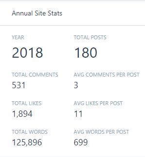 Annual Site Stats lunasonline